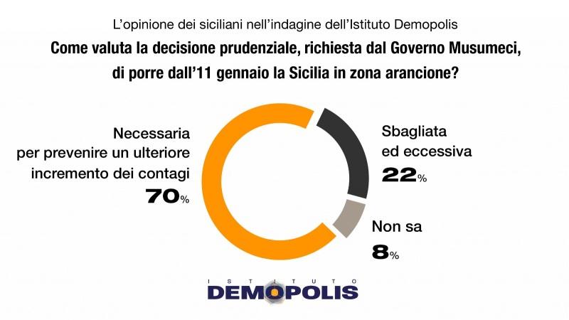 Demopolis-Sicilia-Zona-Arancione-1
