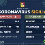 Coronavirus: l'aggiornamento in Sicilia, 1.330 attuali positivi e 65 guariti