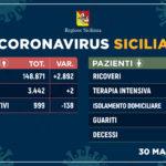 Coronavirus: nuovo boom di guariti, solo due nuovi contagi