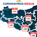 Covid Sicilia: 183 i nuovi positivi, 11 a Palermo e provincia