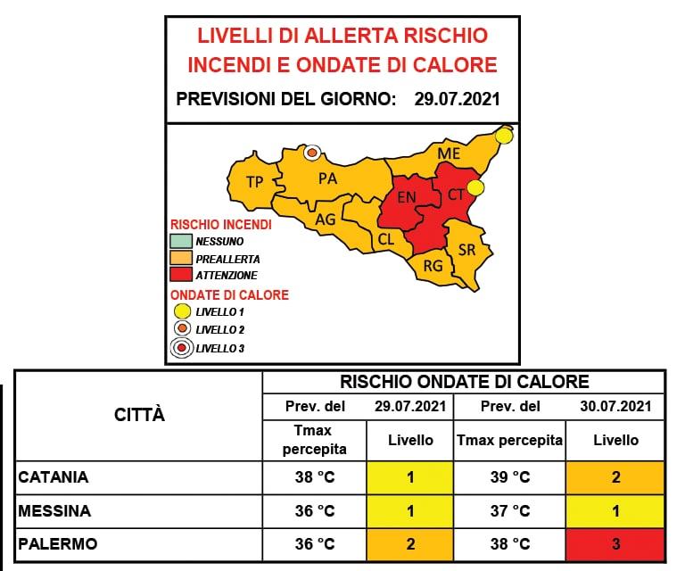 Provincia di Palermo: ancora allerta per ondate di calore
