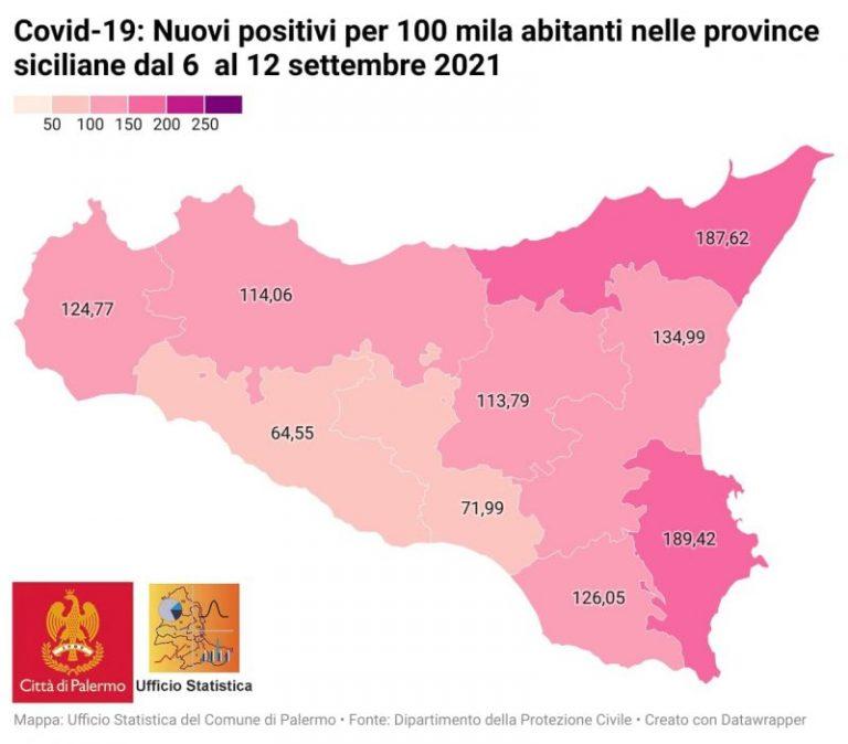 Covid Sicilia: il report con i dati aggiornati, 6252 i nuovi positivi